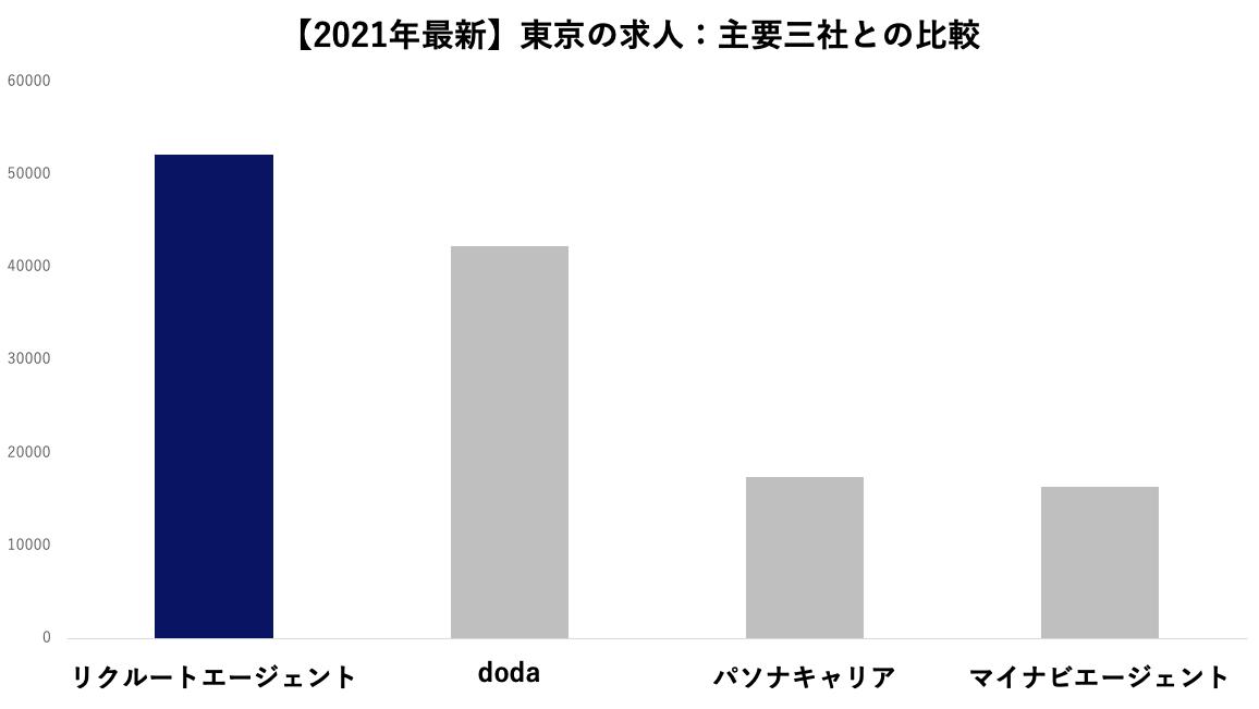 【2021年9月最新】東京の求人:主要三社との比較
