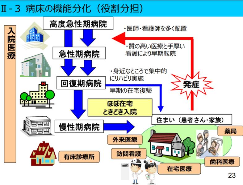 静岡県病床の機能分化