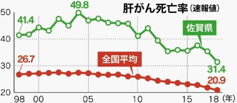 佐賀県肝がん死亡率