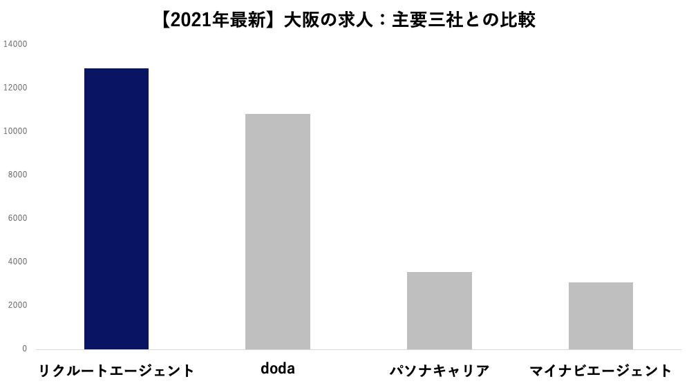 【2021年9月最新】大阪の求人:主要三社との比較