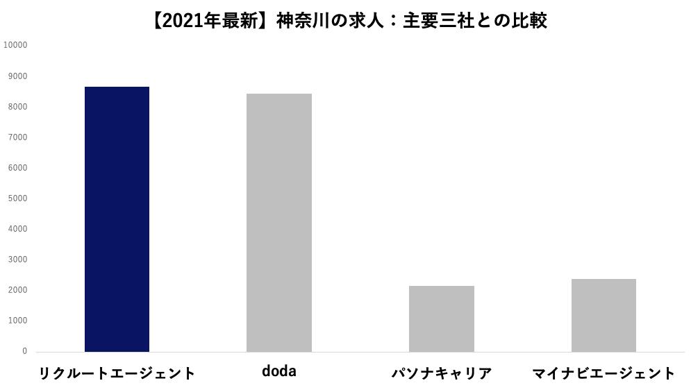 【2021年9月最新】神奈川の求人:主要三社との比較