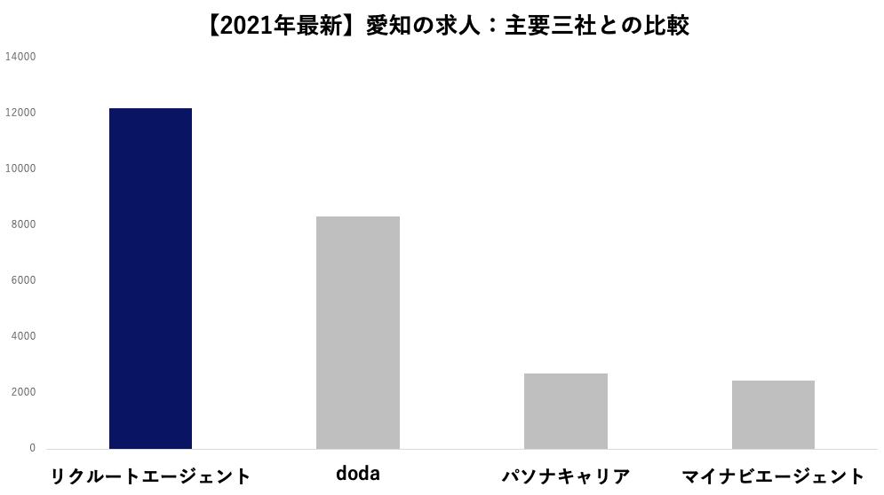 【2021年9月最新】愛知の求人:主要三社との比較