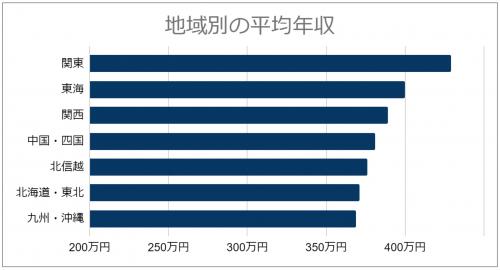 地域別平均年収