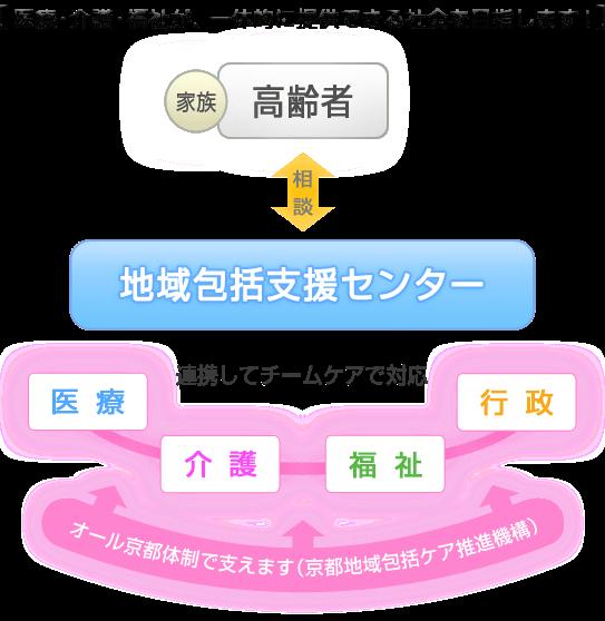 京都地域包括支援センター