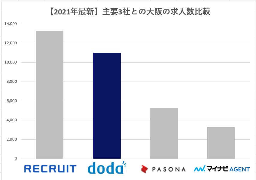 主要3社求人数 doda 大阪