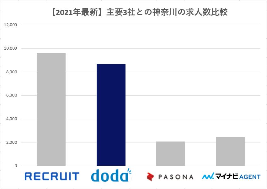 主要3社求人数 doda 神奈川