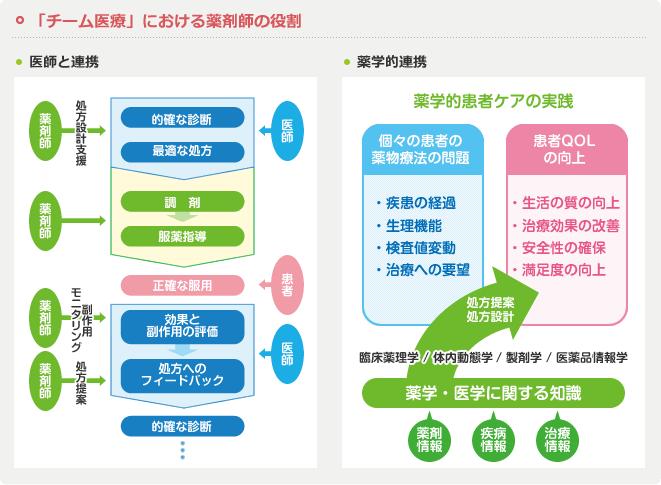 滋賀県チーム医療