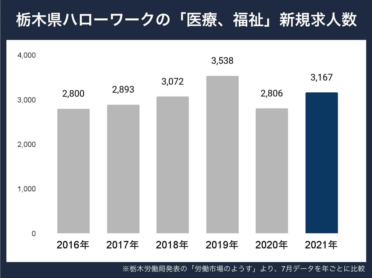 栃木県新規求人数