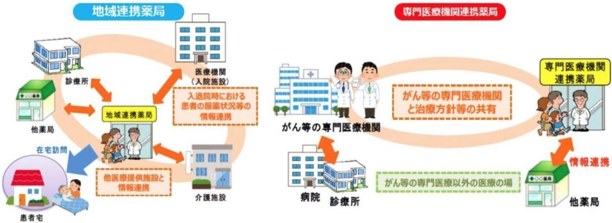 福岡県地域連携薬局