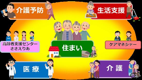 熊本市地域包括ケア