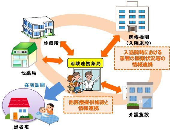 沖縄県地域連携薬局