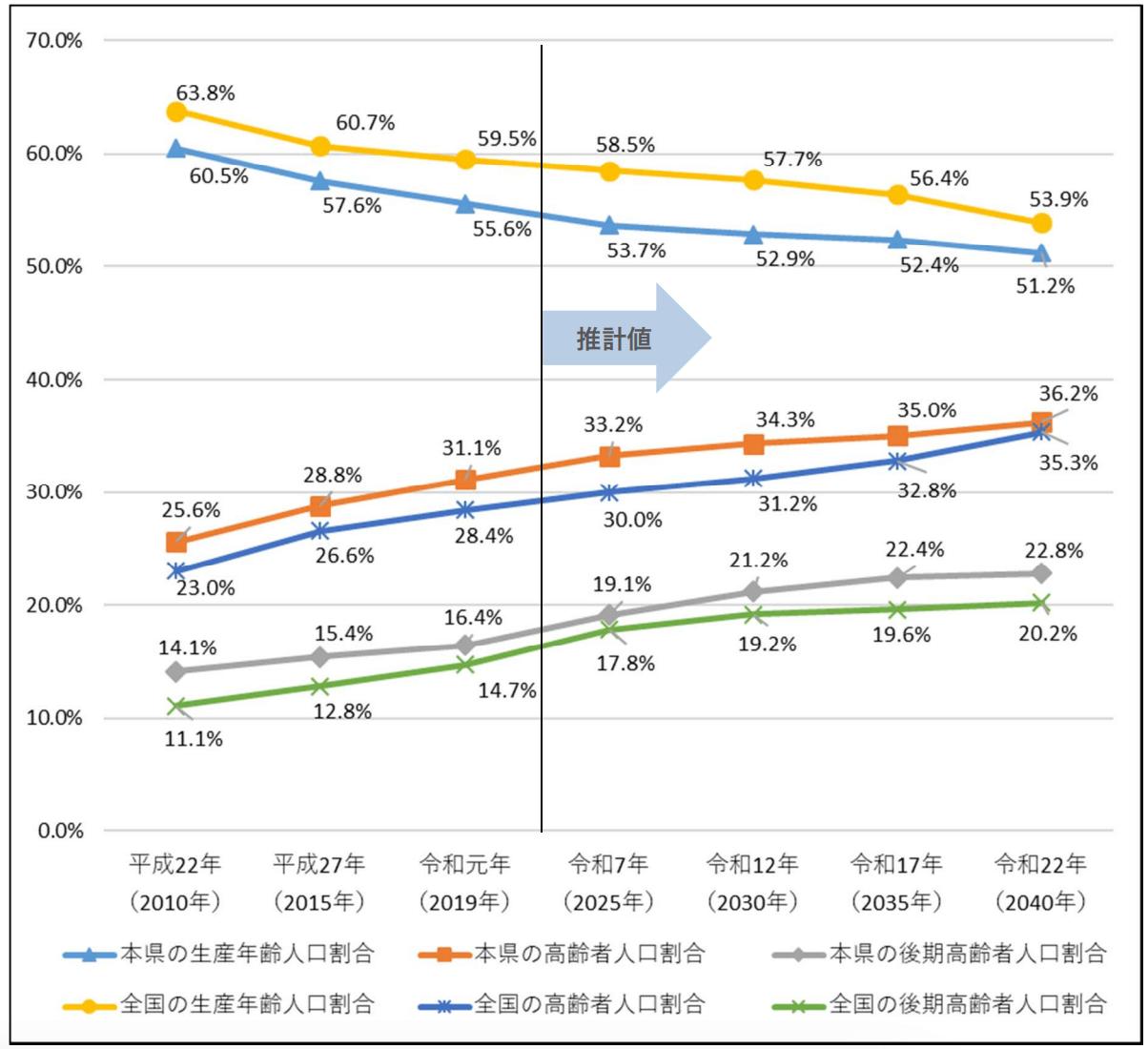 熊本県高齢化率