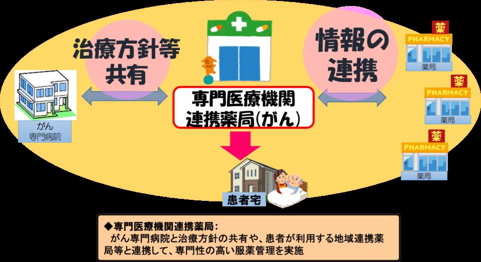 山口専門医療機関連携薬局