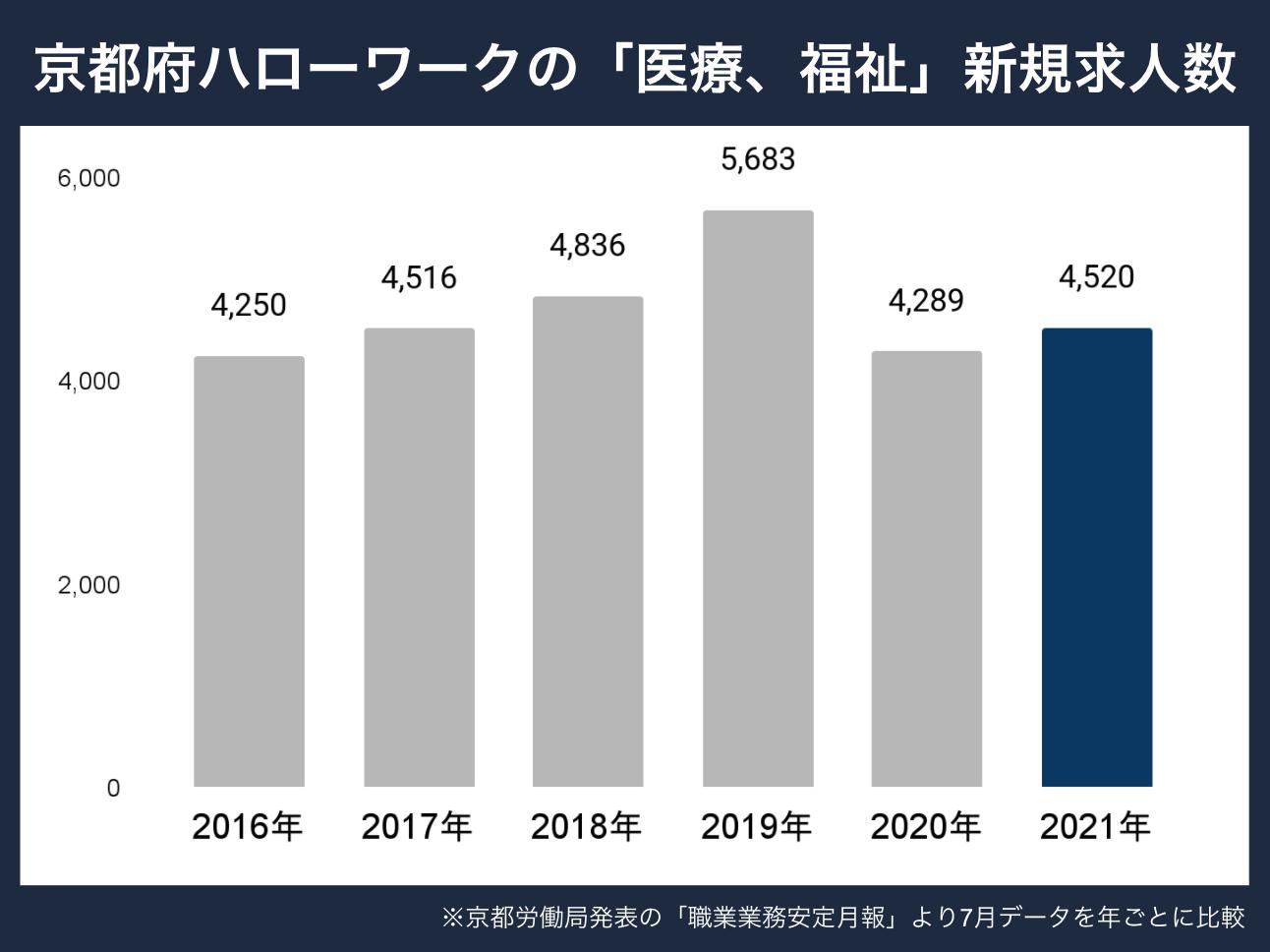 京都新規求人数