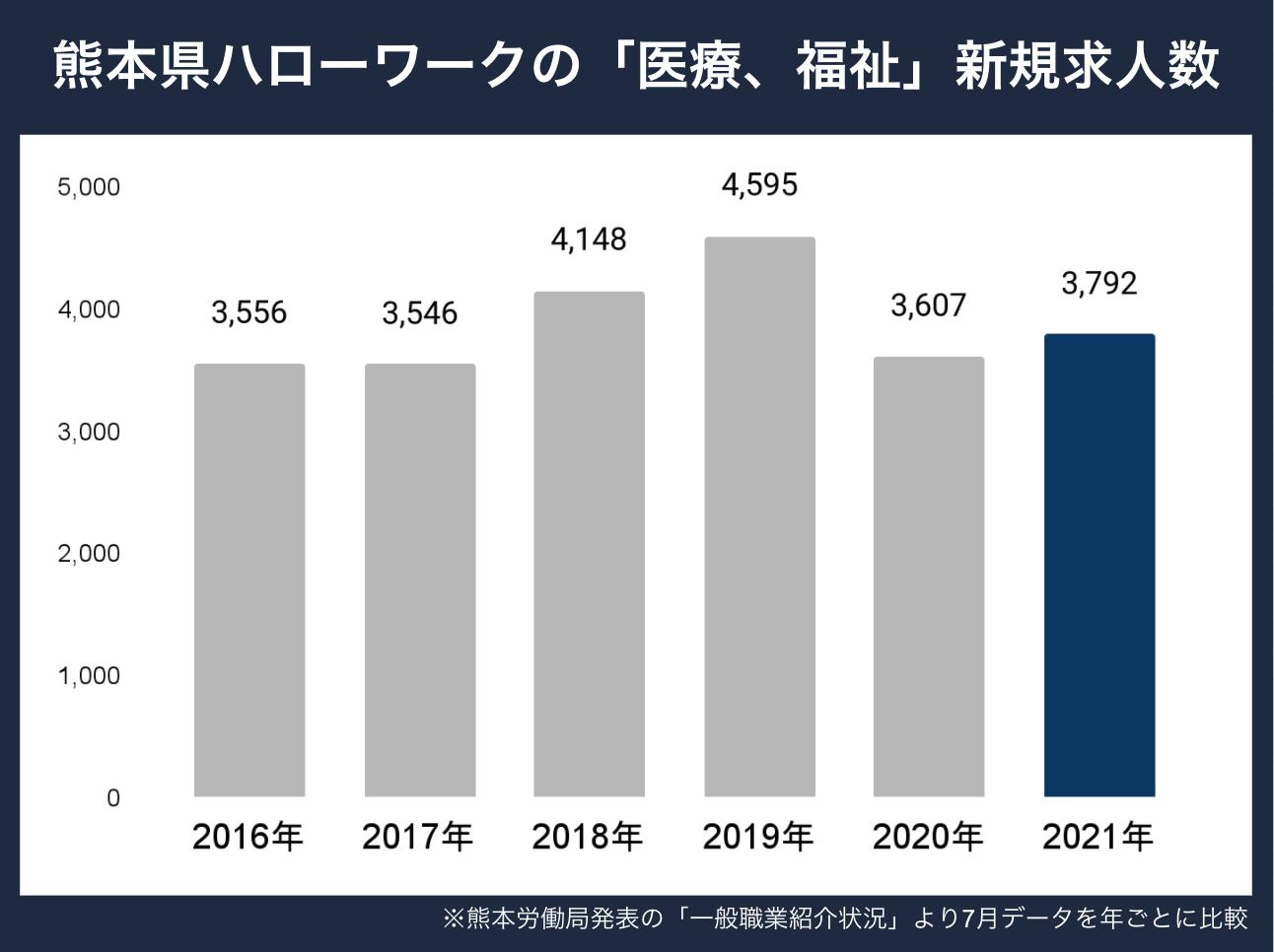 熊本県新規求人数