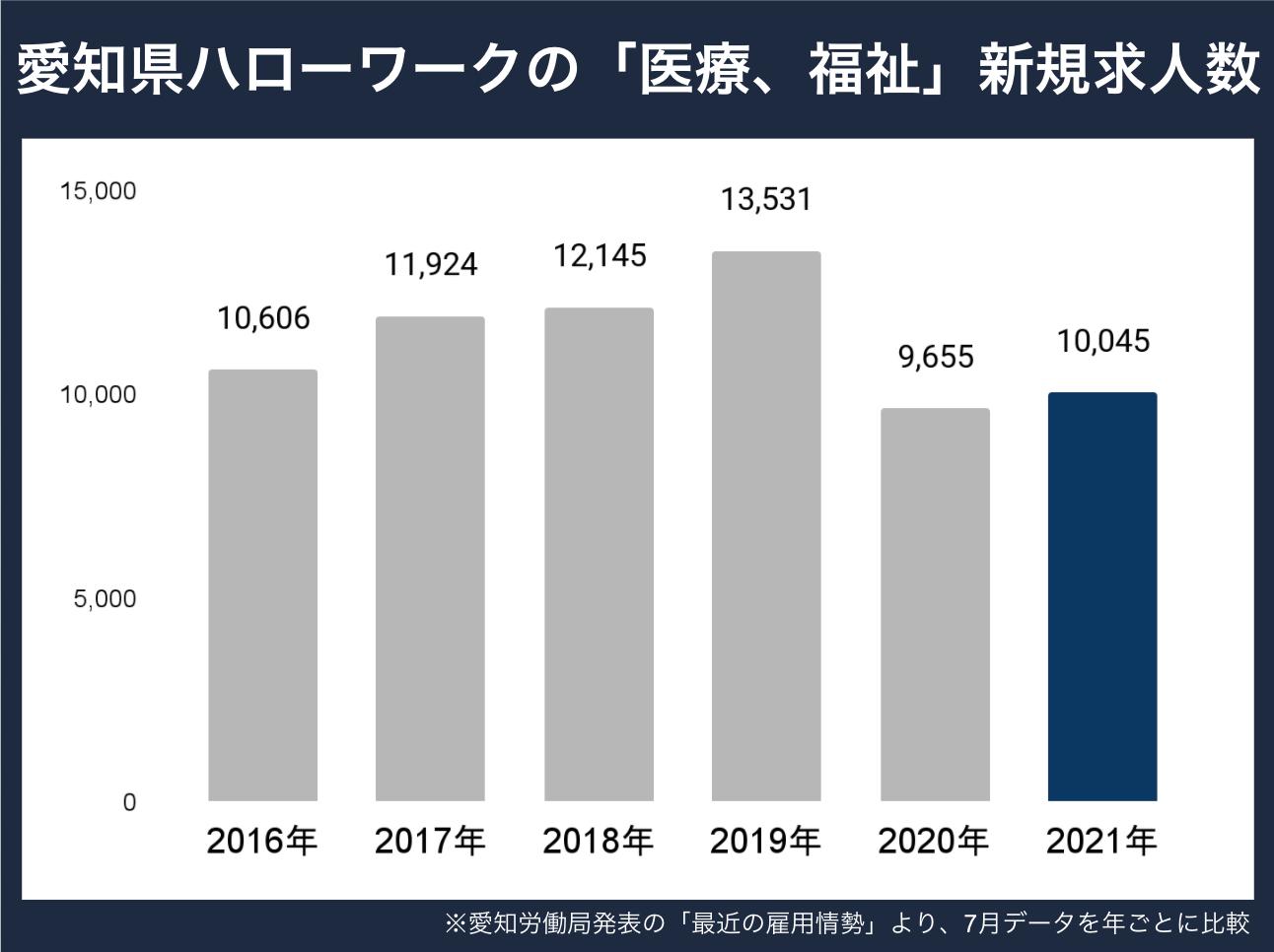 愛知県新規求人数