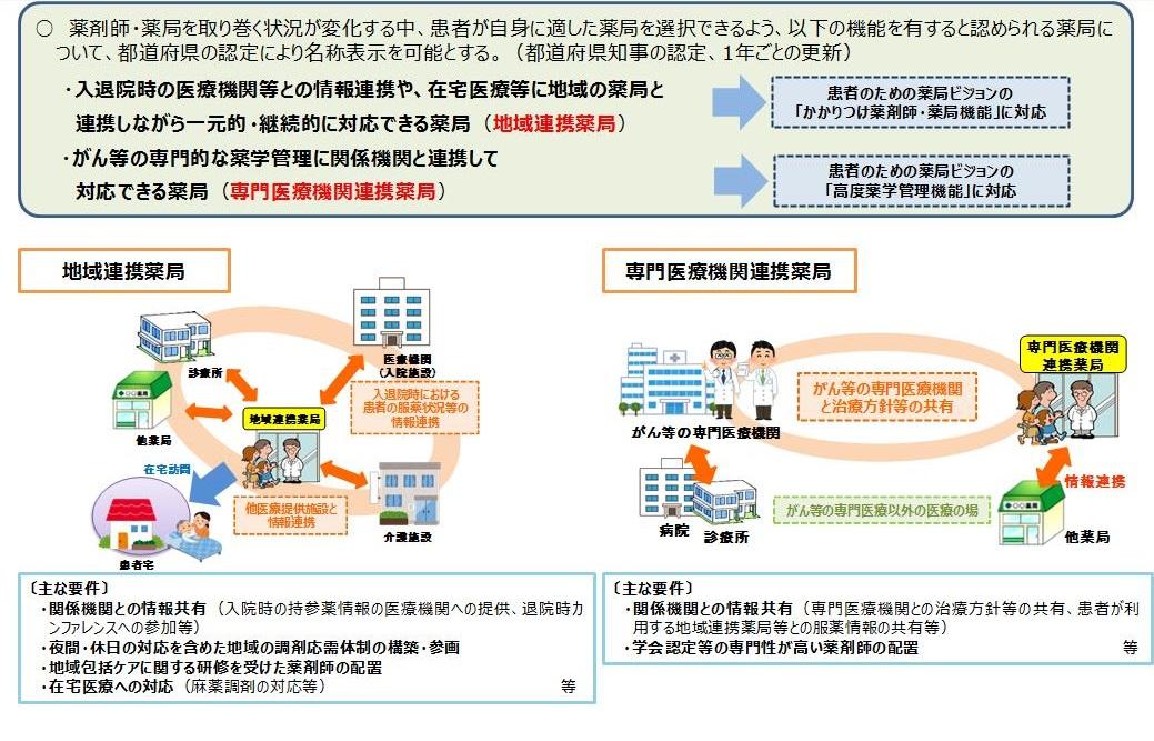 高知県地域連携薬局