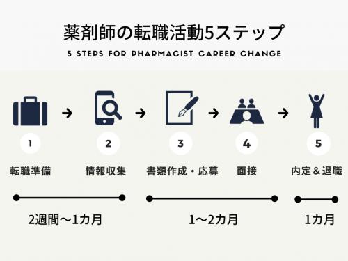 薬剤師転職の流れ