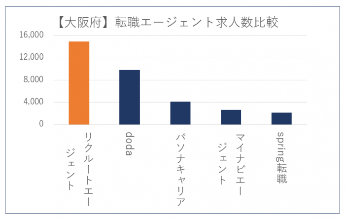 大阪転職エージェント求人数
