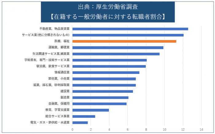 厚生労働省-在籍する一般労働者に対する転職者割合