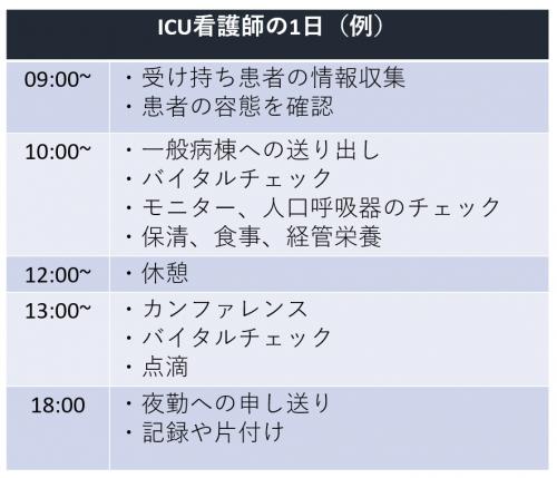 ICUスケジュール