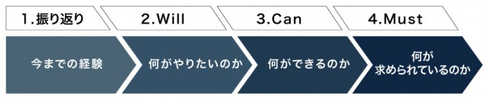 自己分析4ステップ