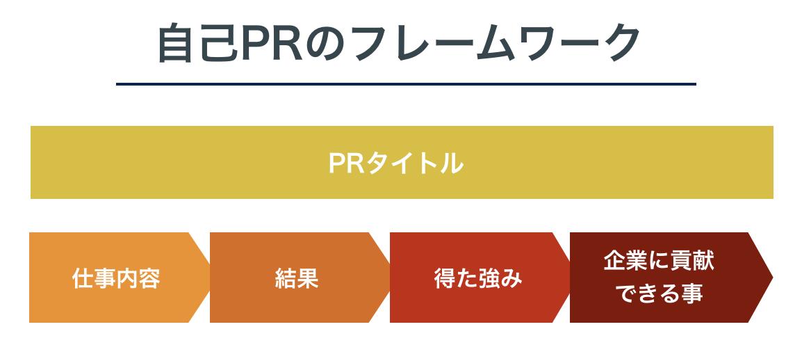 自己PRのフレームワーク