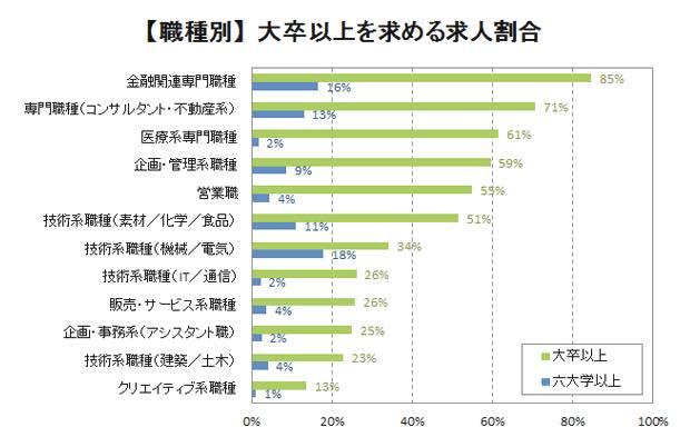 【中途採用】職種別大卒以上を求める求人割合