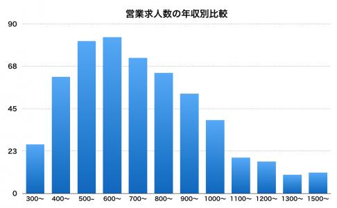 マイケルペイジ営業求人数の年収別比較