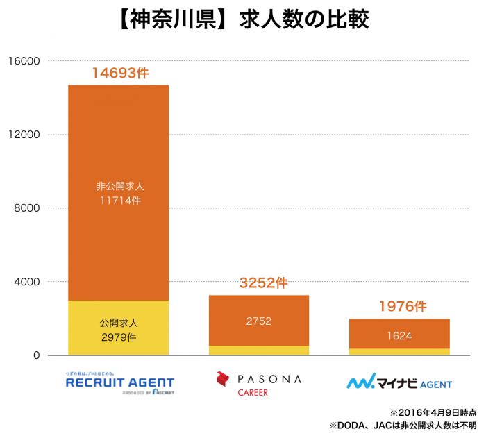 【神奈川県】転職エージェント求人数の比較
