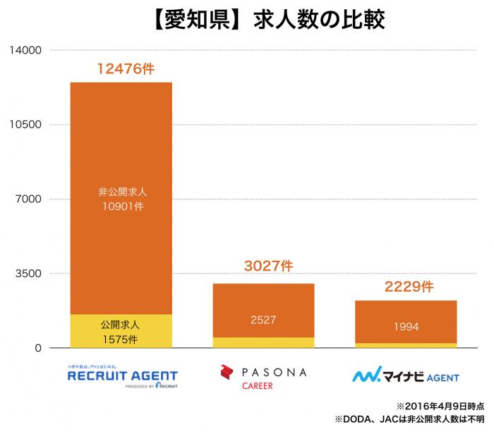 【愛知県】転職エージェント求人数の比較