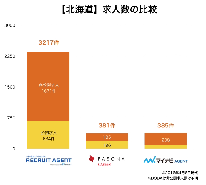 【北海道】転職エージェント求人数比較