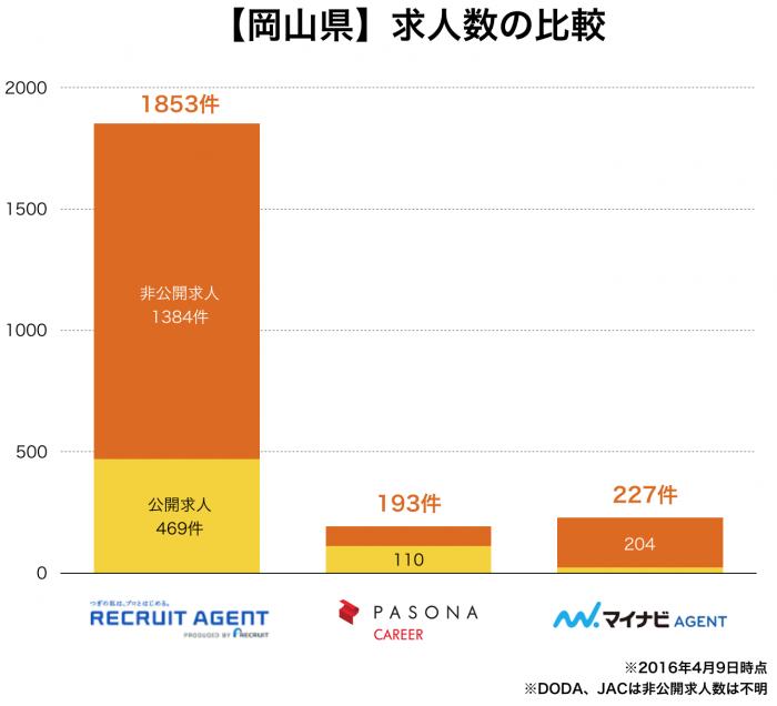 【岡山県】転職エージェント求人数の比較