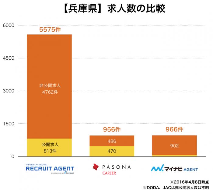 【兵庫県】転職エージェント求人数の比較
