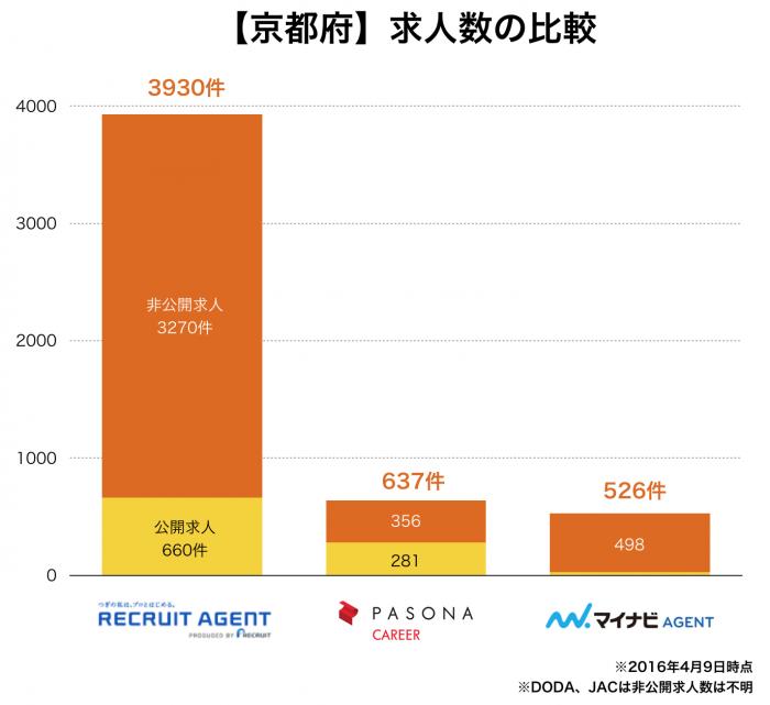 【京都府】転職エージェントの求人数の比較