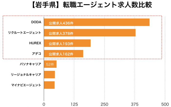 【岩手県】転職エージェント求人数比較