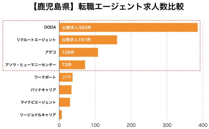 【鹿児島県】転職エージェント求人数比較