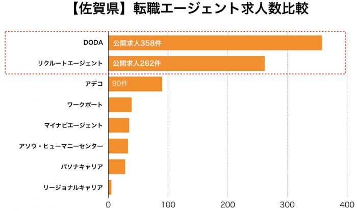 【佐賀県】転職エージェント求人数比較