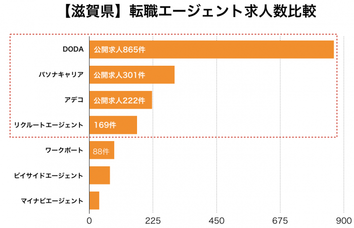 【滋賀県】転職エージェント求人数比較