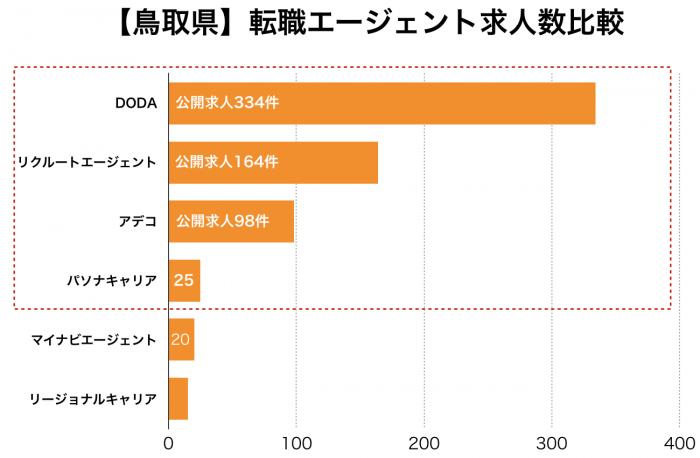 【鳥取県】転職エージェント求人数比較
