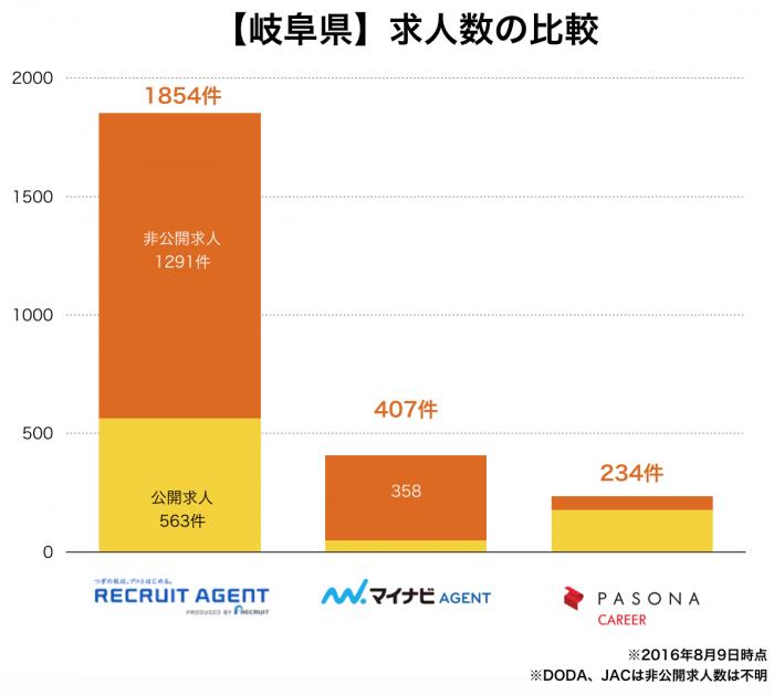 【岐阜県】転職エージェント求人数の比較