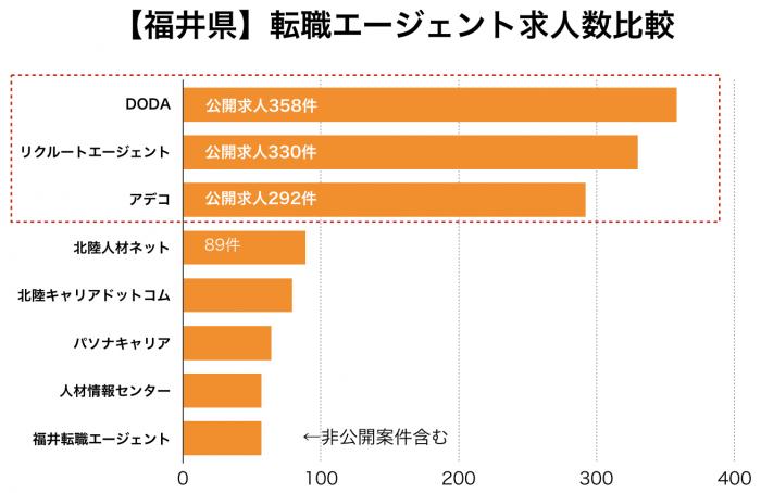 【福井県】転職エージェント求人数比較