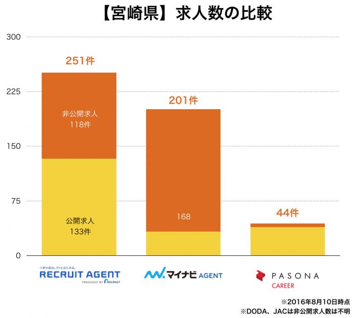 【宮崎県】転職エージェント求人数の比較