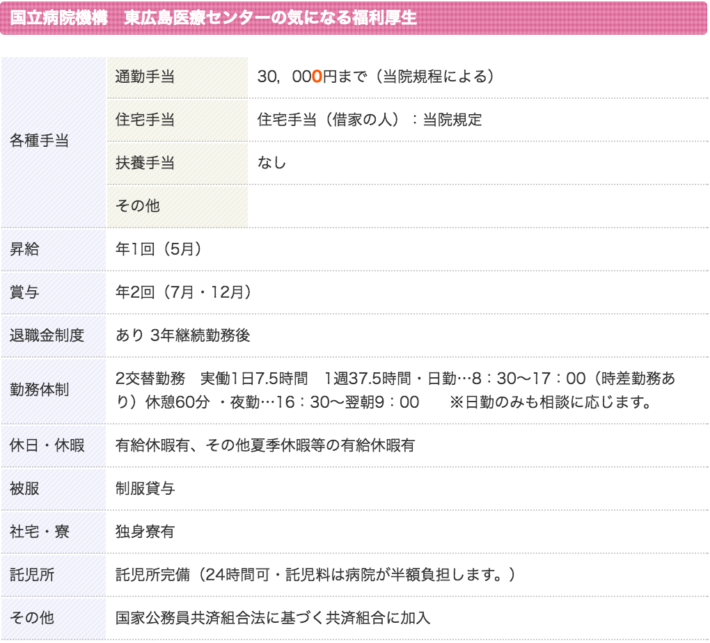 国立病院機構東広島医療センター待遇2