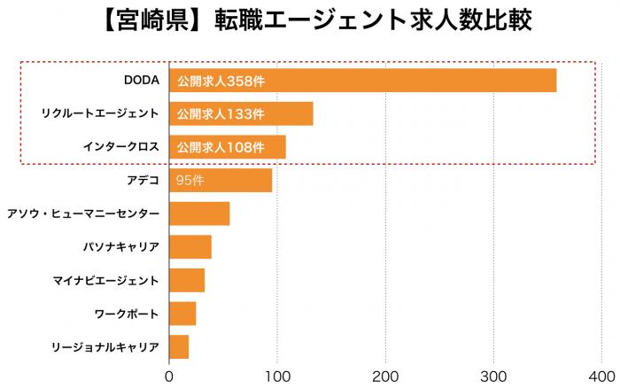 【宮崎県】転職エージェント求人数比較