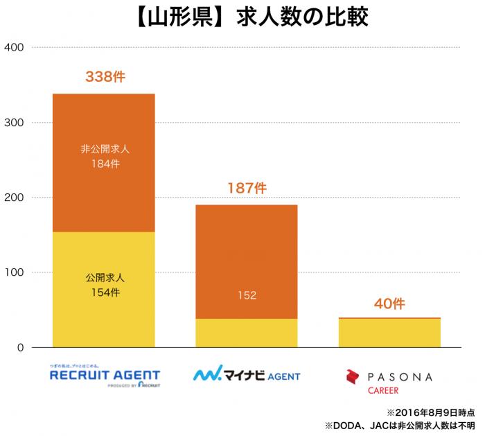 【山形県】転職エージェント求人数の比較