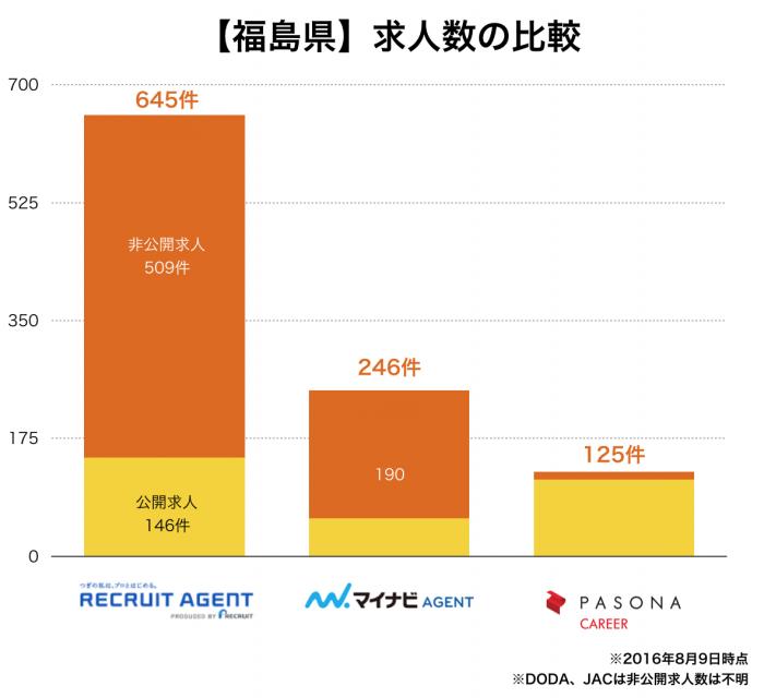 【福島県】転職エージェント求人数の比較