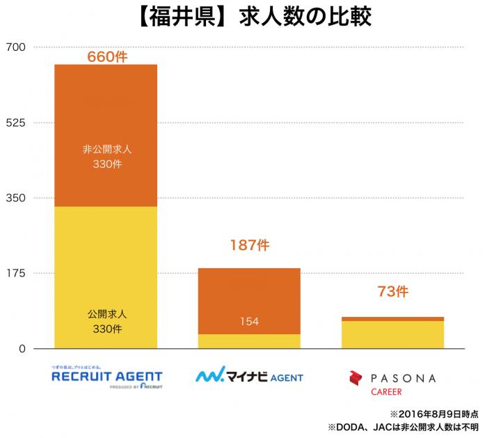 【福井県】転職エージェント求人数の比較