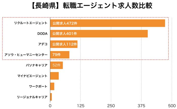【長崎県】転職エージェント求人数比較
