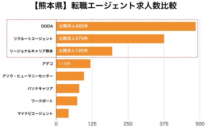 【熊本県】転職エージェント求人数比較